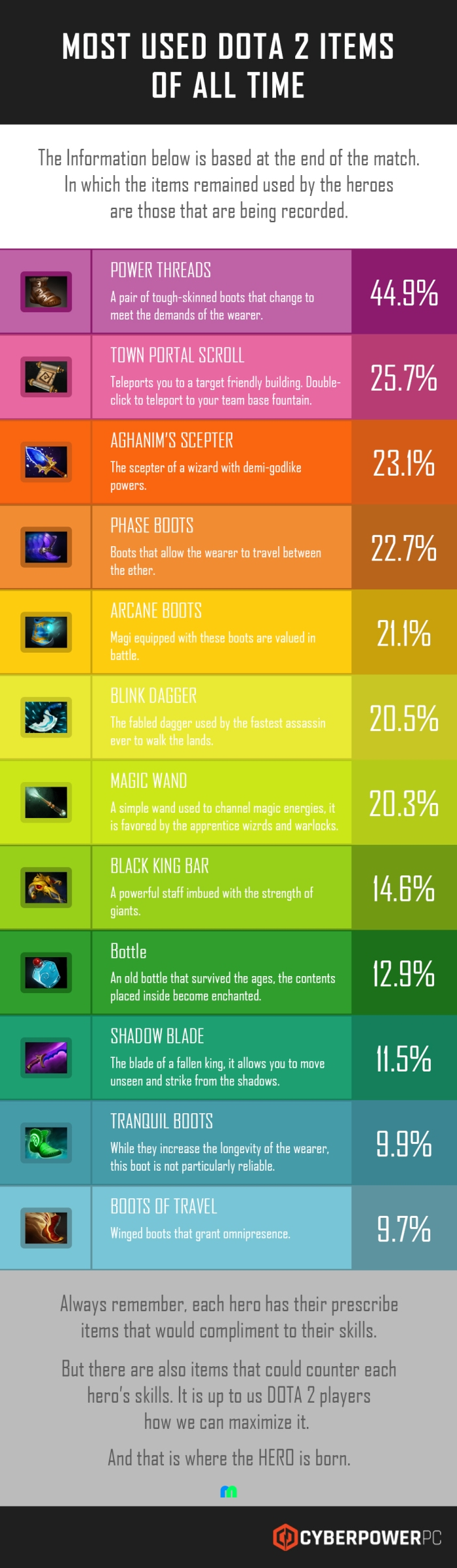 most-used-dota2-items